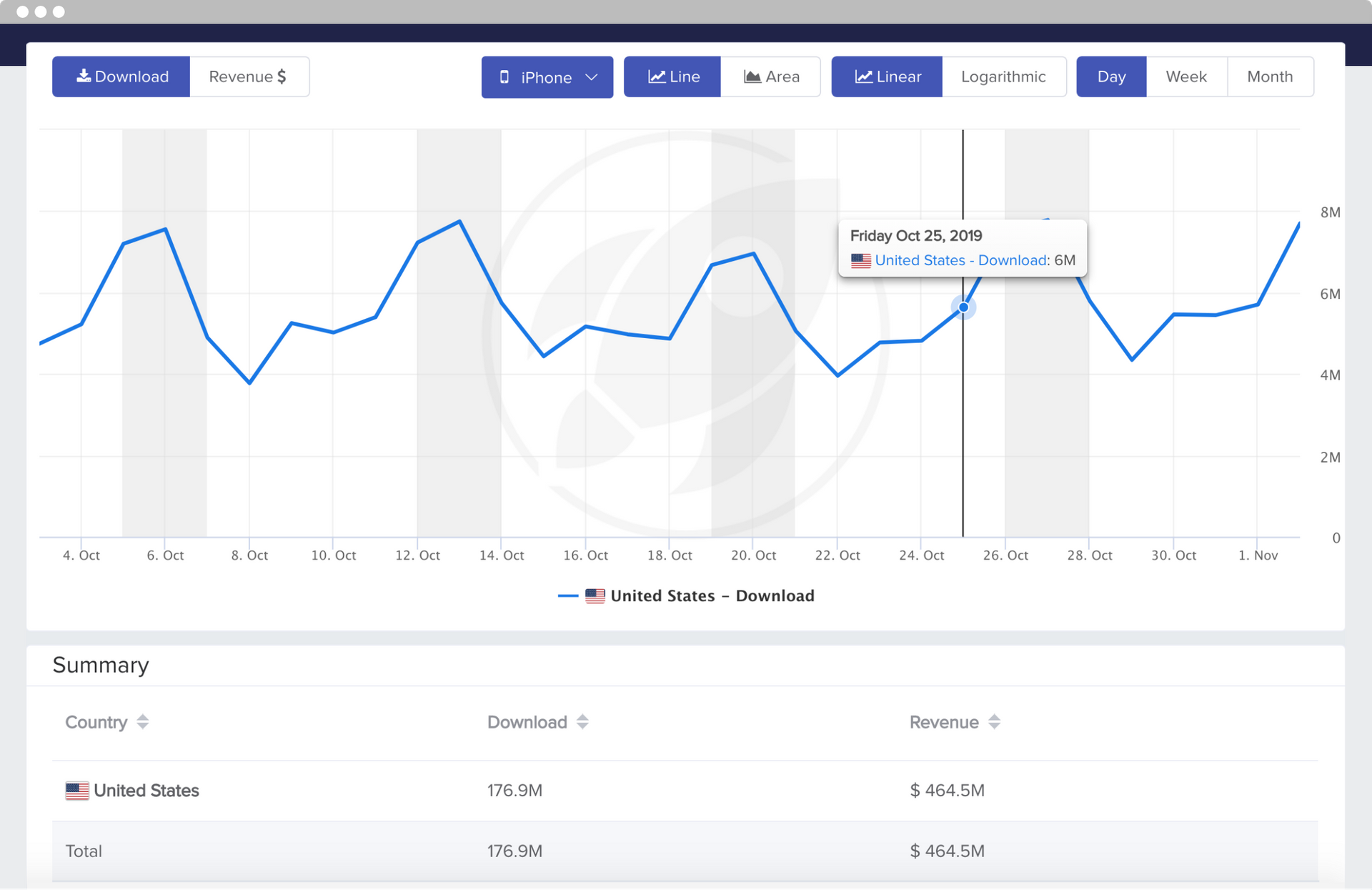 MobileAction's Market Intelligence Product App Store Summary Tool