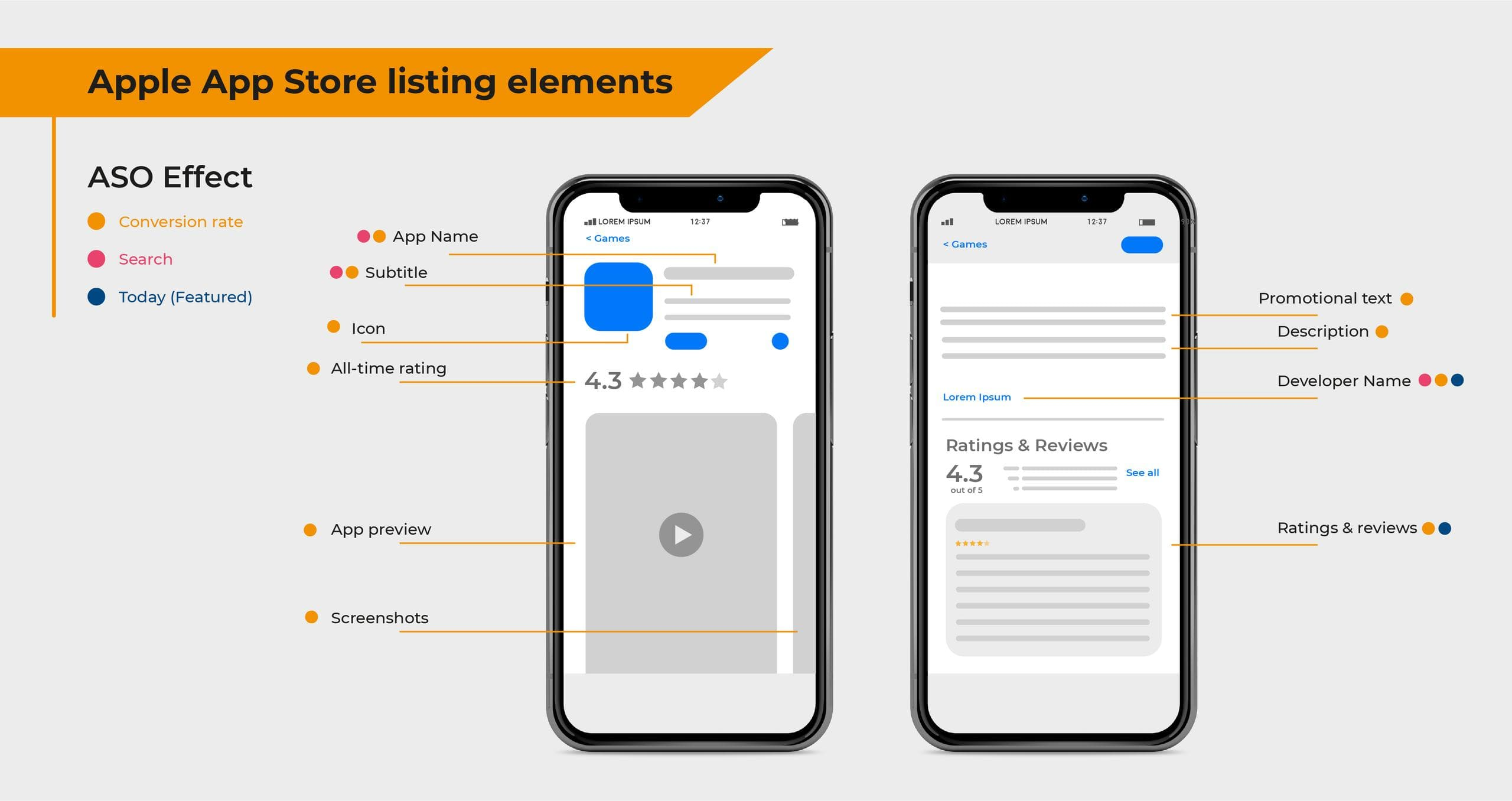 Apple App Store Listing Elements