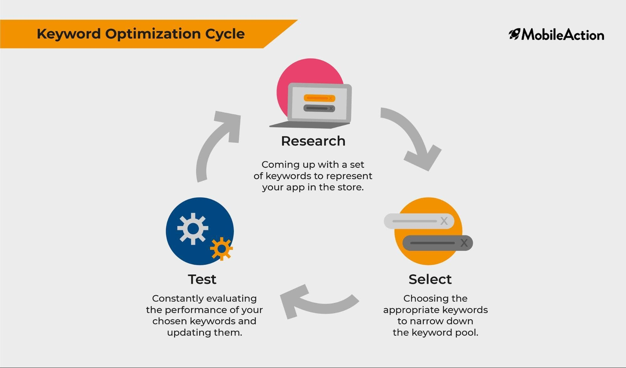 ASO Keyword Optimization Cycle