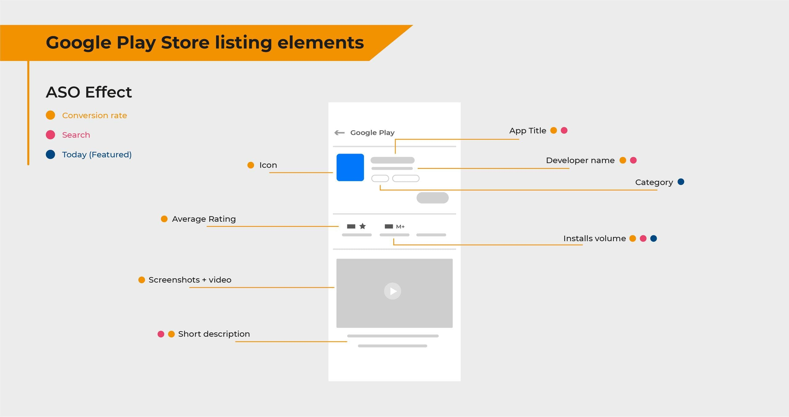 Google Play Store Listing Elements