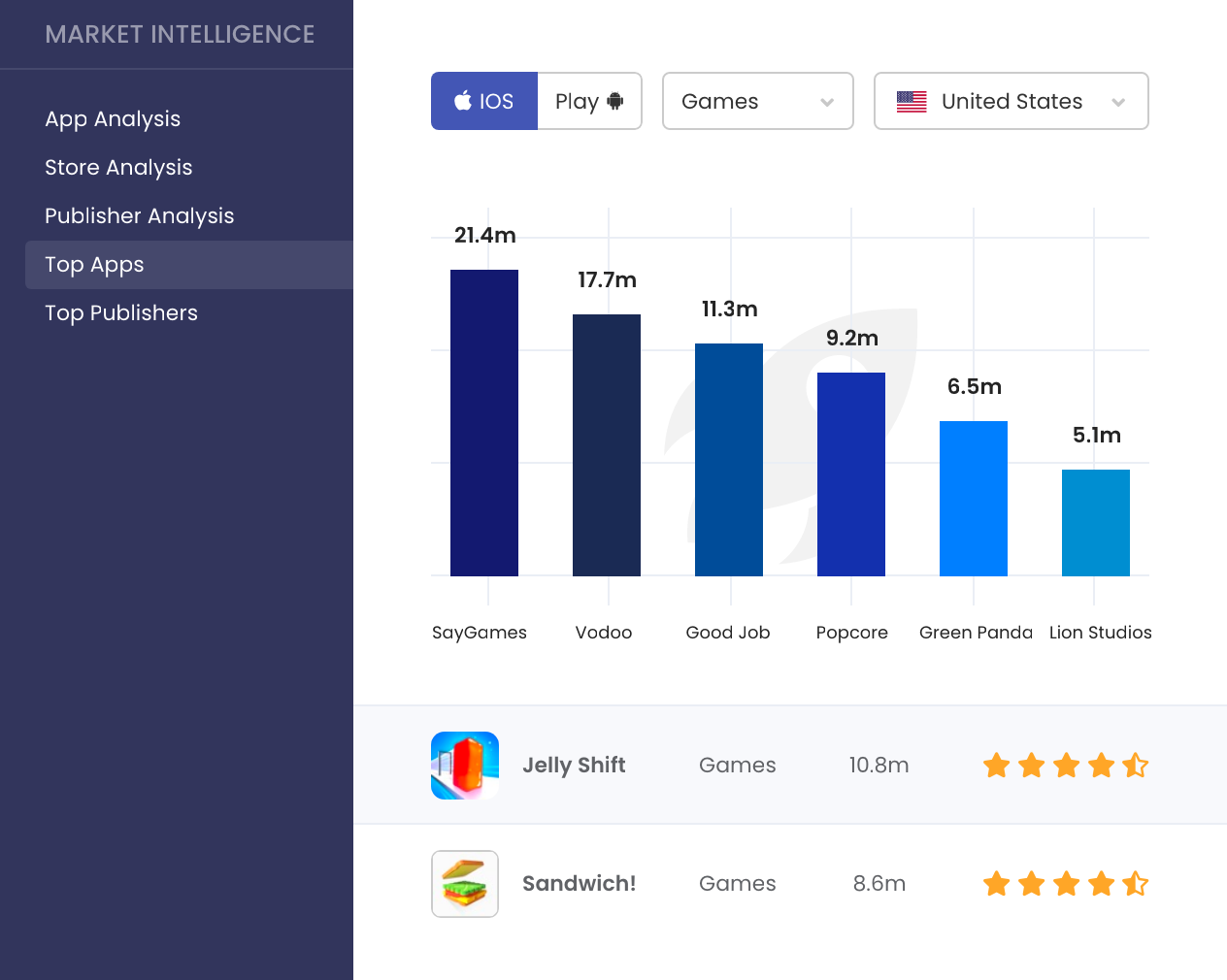 MobileAction's Market Intelligence Top Apps Tool