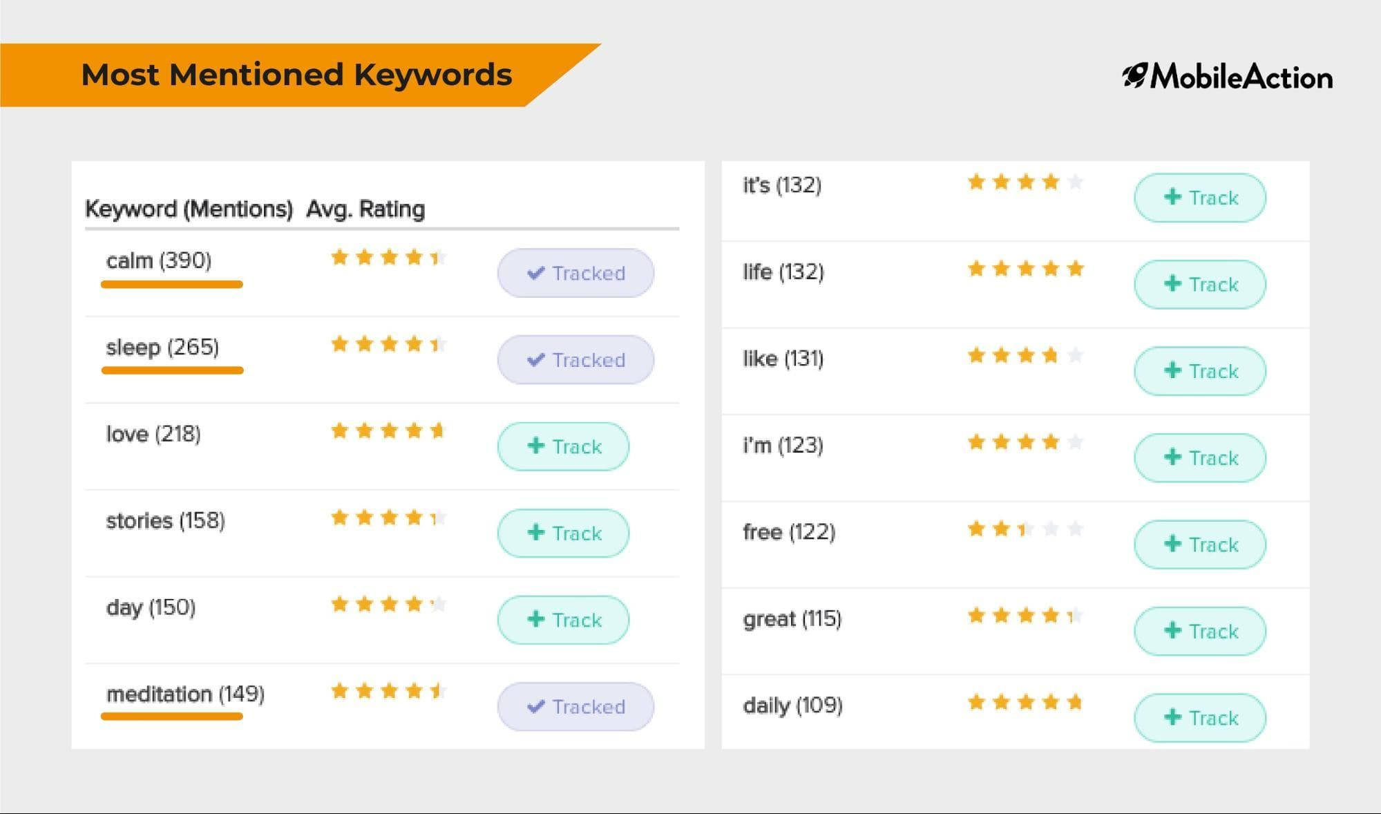 Most Mentioned Keywords in App Reviews