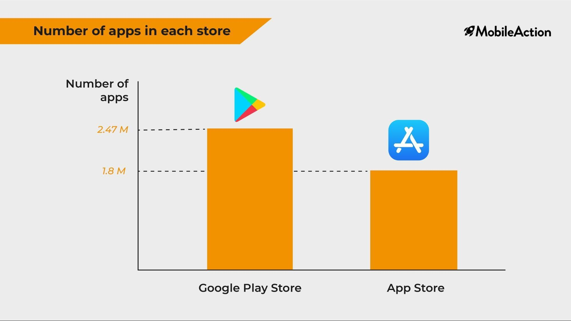 Number of Apps in the App Store and Google Play Store