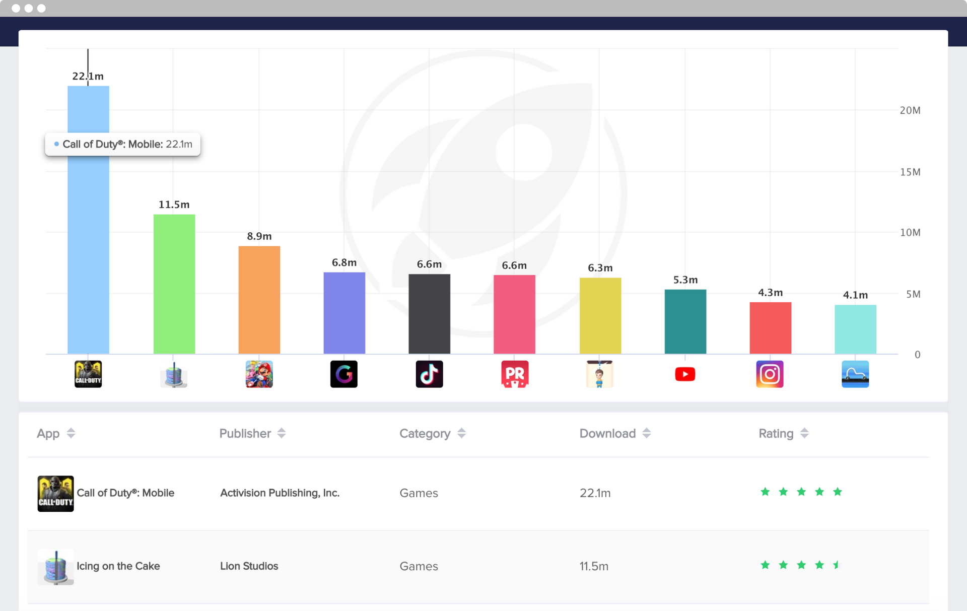 MobileAction's Market Intelligence Product Top Apps and Publishers Tool