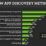 Why is App Store Optimization Important?