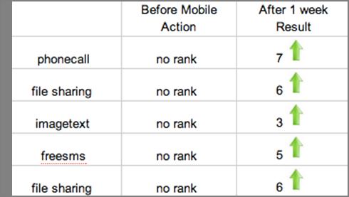 keywords ranking tictoc
