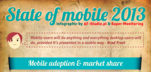 Mobile Adoption & Market Share Infographics : 80% of Time on Mobile is Spent Inside Apps