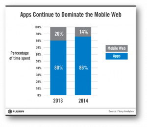 Mobile App Usage Increases In 2014