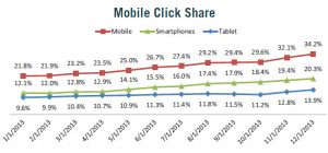 2013 Mobile Advertising Trends and Practices