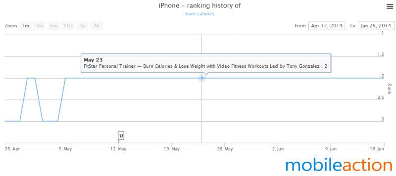 FitStar burn calories keyword