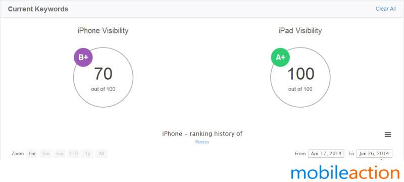 FitStar visibility score