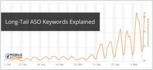 Why Every App Publisher Must Use Long Tail ASO Keywords