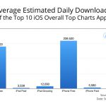 How to Get Top Charts App Download Estimates for iOS