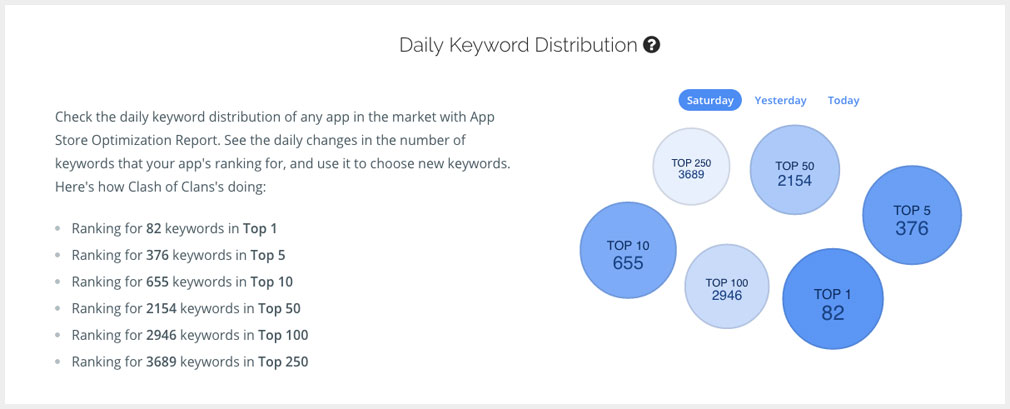 app keyword distribution