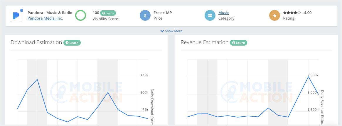 Pandora Charts