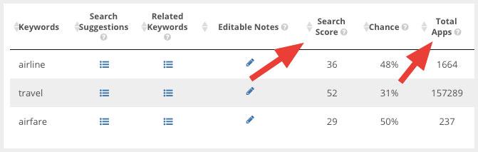Keyword metrics