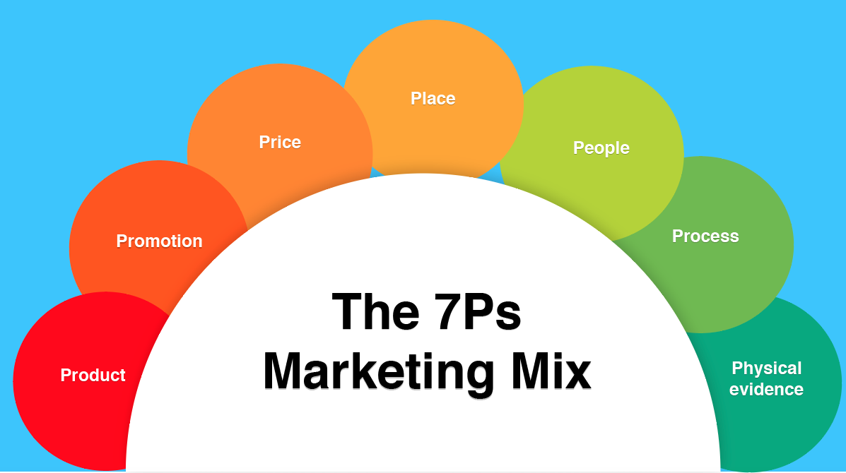 marketing mix meaning and its The marketing mix definition is simple it is about putting the right product or a combination thereof in the place, at the right time, and at the right price the difficult part is doing this well, as you need to know every aspect of your business plan.