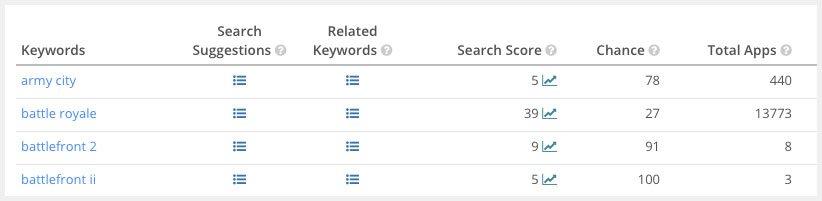ASO Keywords