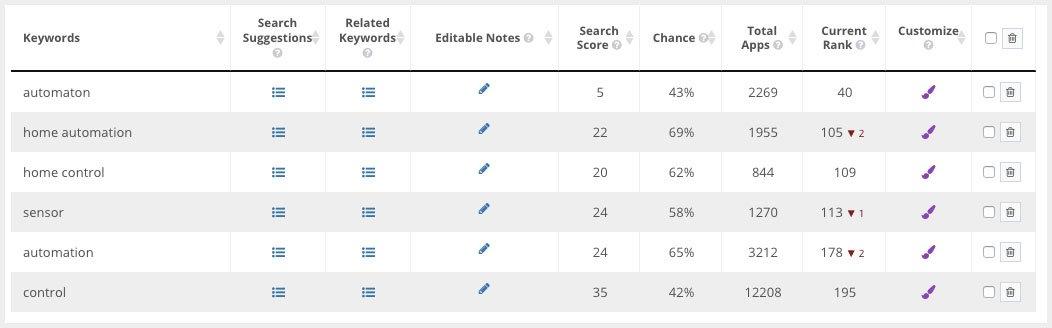 Keyword tracking list