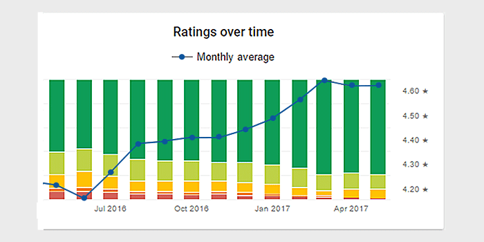 Rating trend