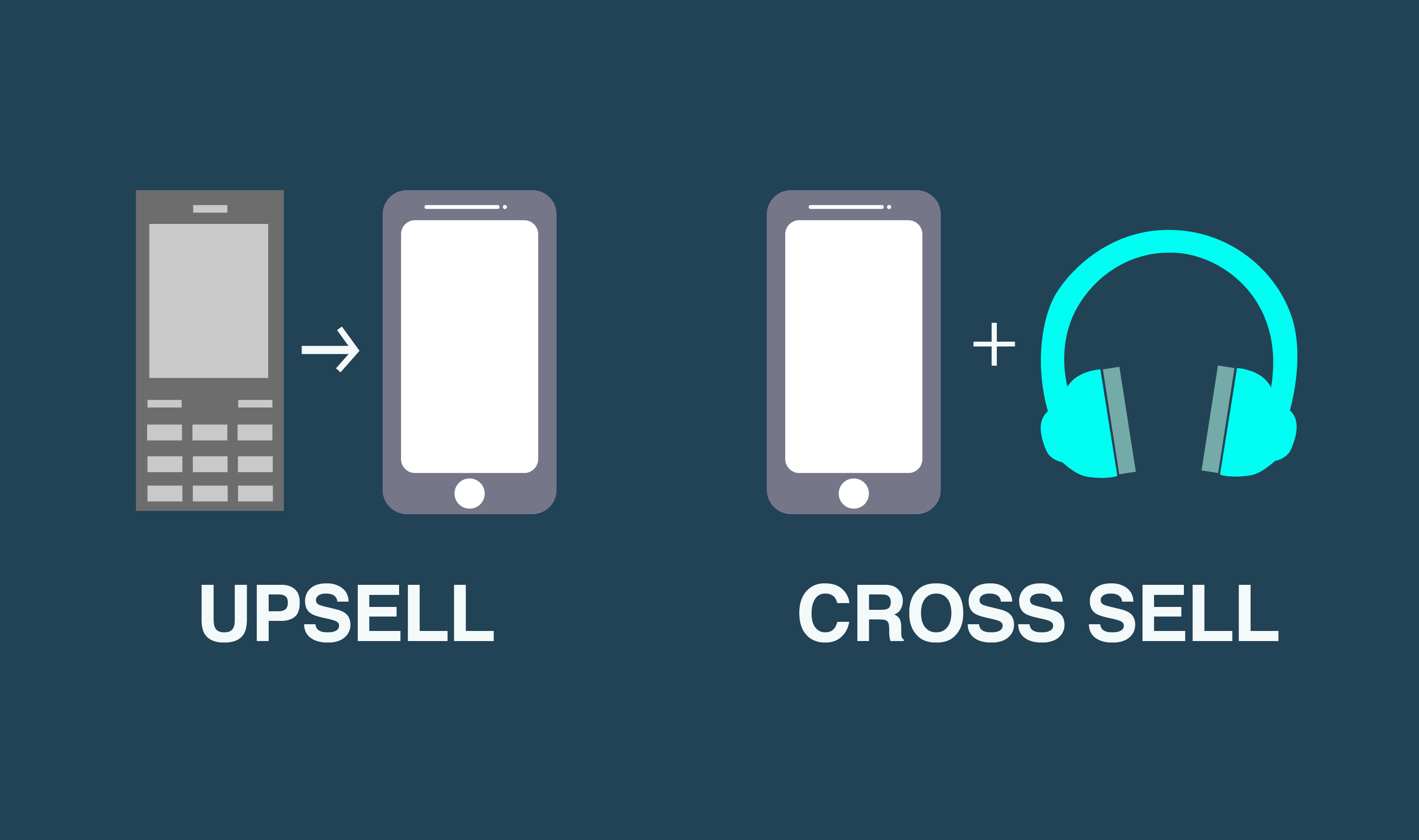 A image comparing up selling and cross selling in app marketing.