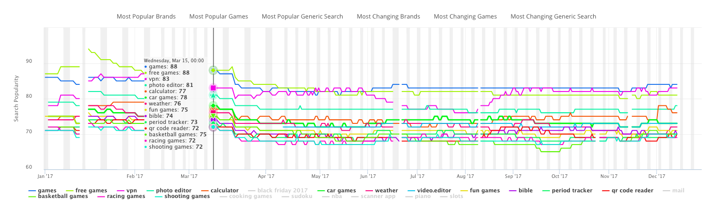 The App Store Keyword Search Volume for the most searched discovery centric keywords
