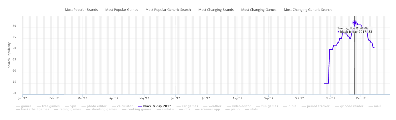The App Store Keyword Search Volume for the most searched honorable mention