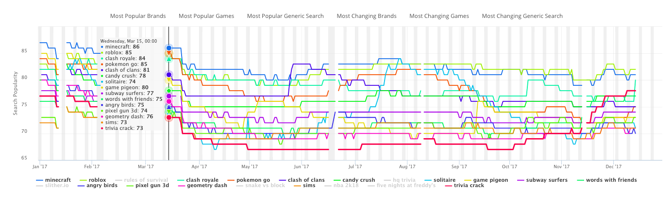 The App Store Keyword Search Volume for the most searched game names