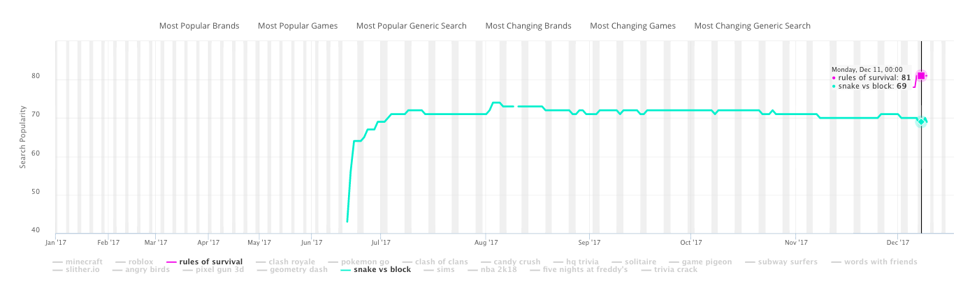 The App Store Keyword Search Volume for the most searched games and fastest climber