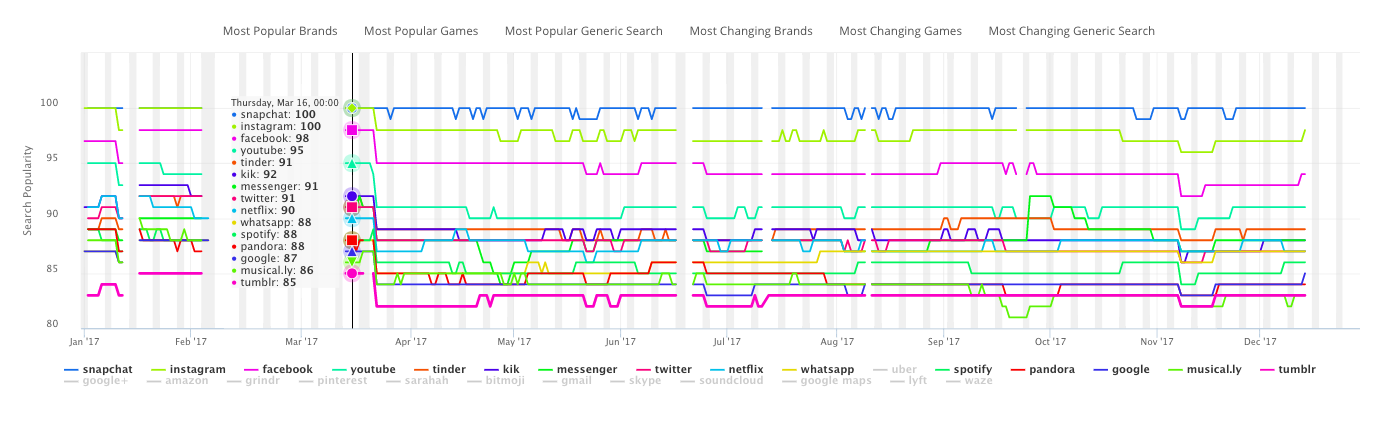 The App Store Keyword Search Volume Report Of 2017