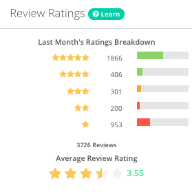 Average review ratings