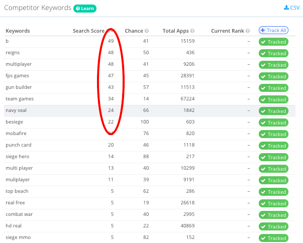 The Competitor Keywords section of Keyword Suggestions