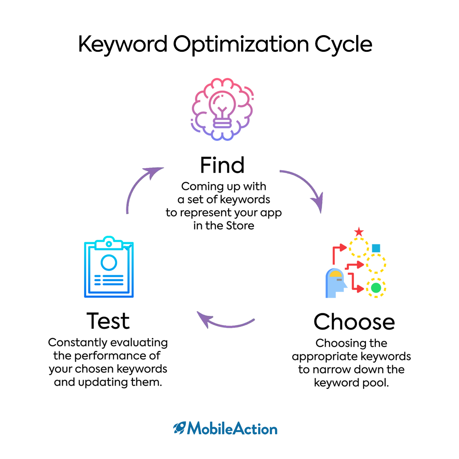 Keyword Optimization helps you evaluate the best keywords from a bunch of keywords to increase your ASO efforts upon.