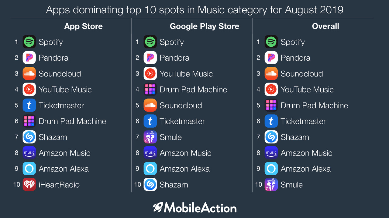 Top 10 Music Apps Worldwide For August 2019