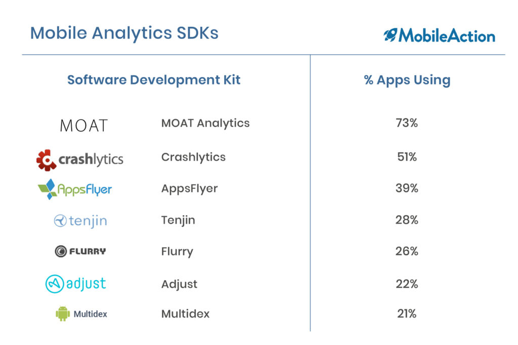 image depicting most popular mobile analytics SDKs