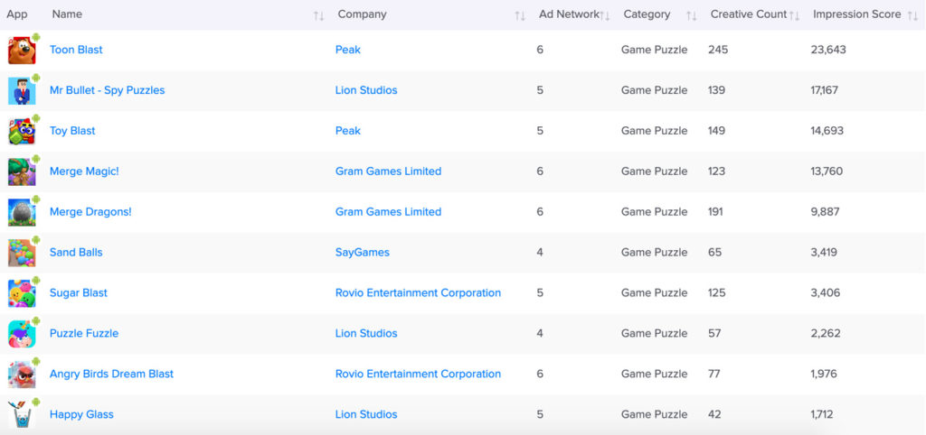 image depicting a table of top advertisers of game-puzzle category in the U.S