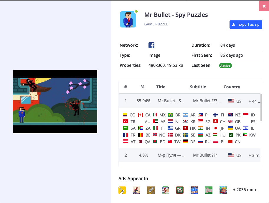 image showing the details of  creative which got the highest impressions of the game called Mr Bullet