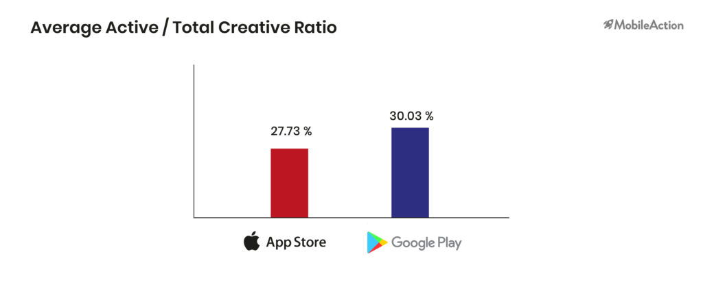 average active total creative ration app store play store