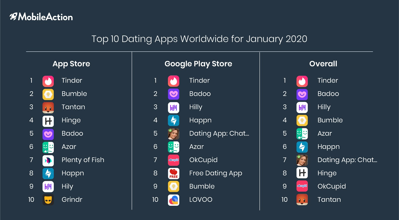 top 10 dating apps january 2020