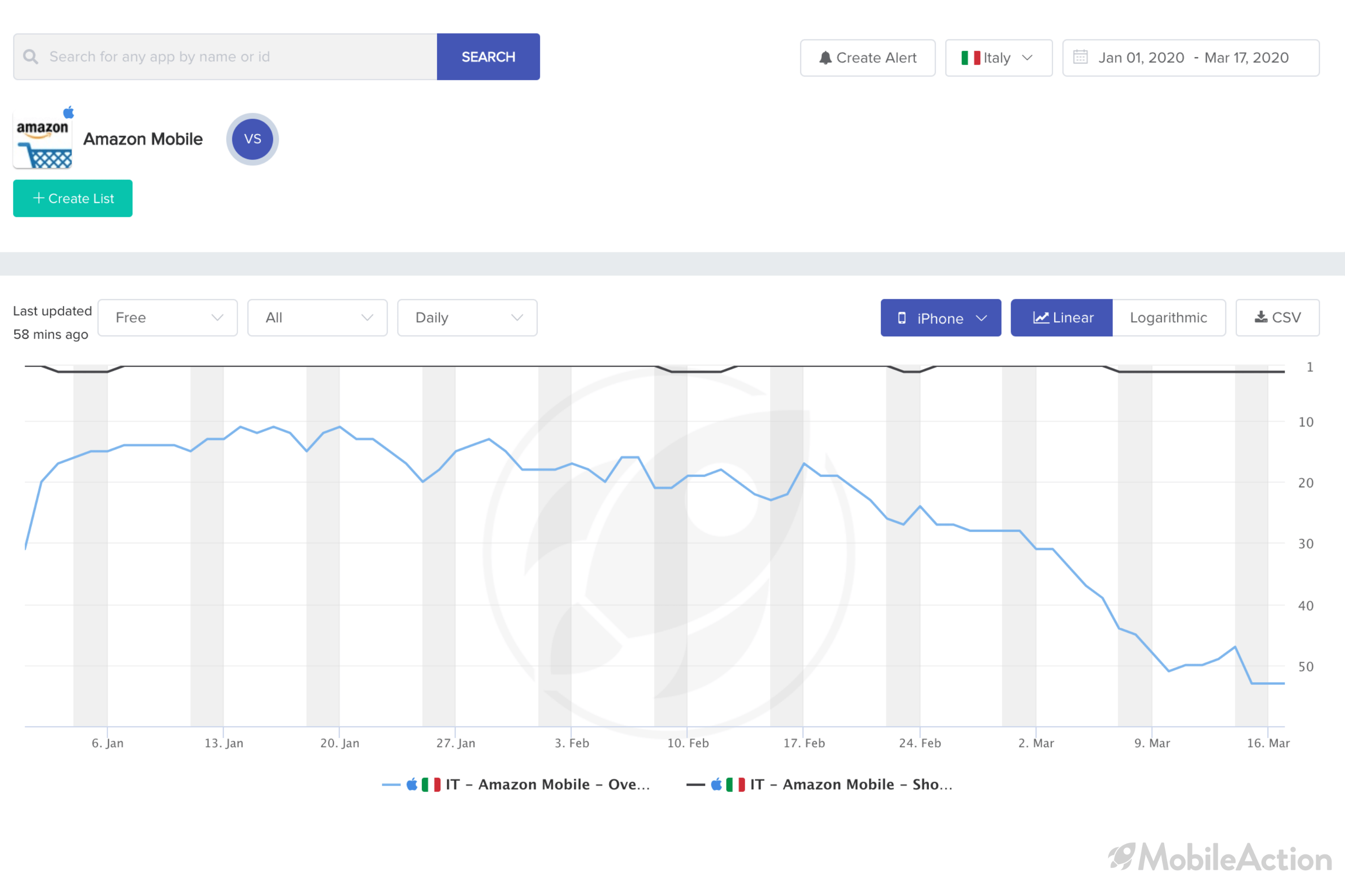 category ranking change amazon italy ios coronavirus impact app industry