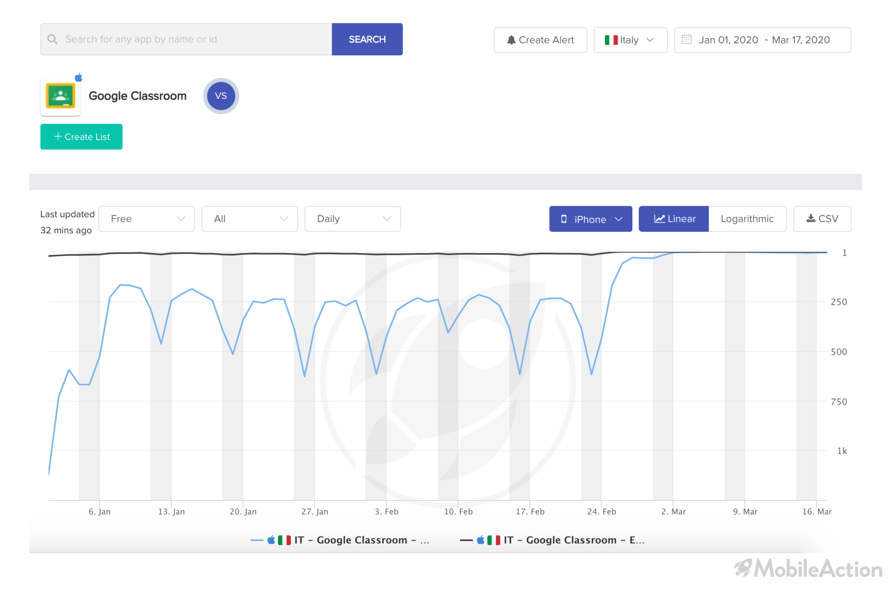 category ranking change google classroom italy coronavirus
