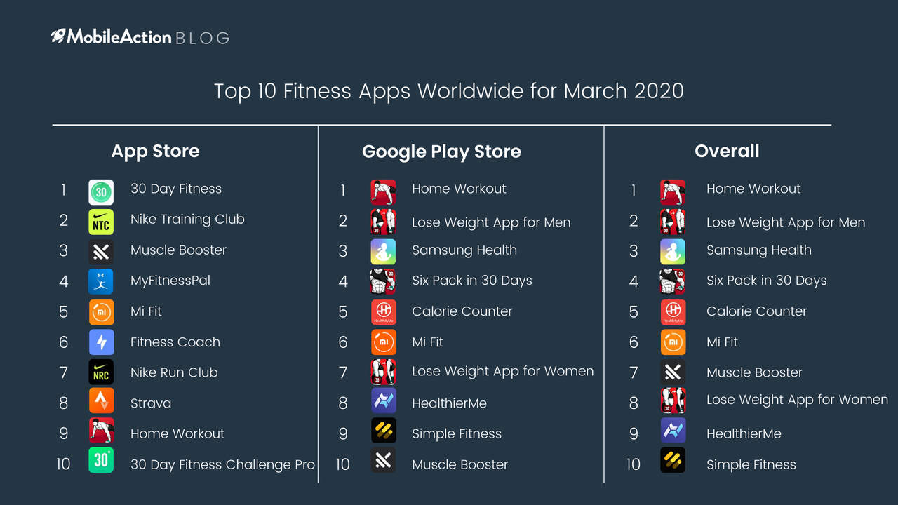 top 10 fitness apps march