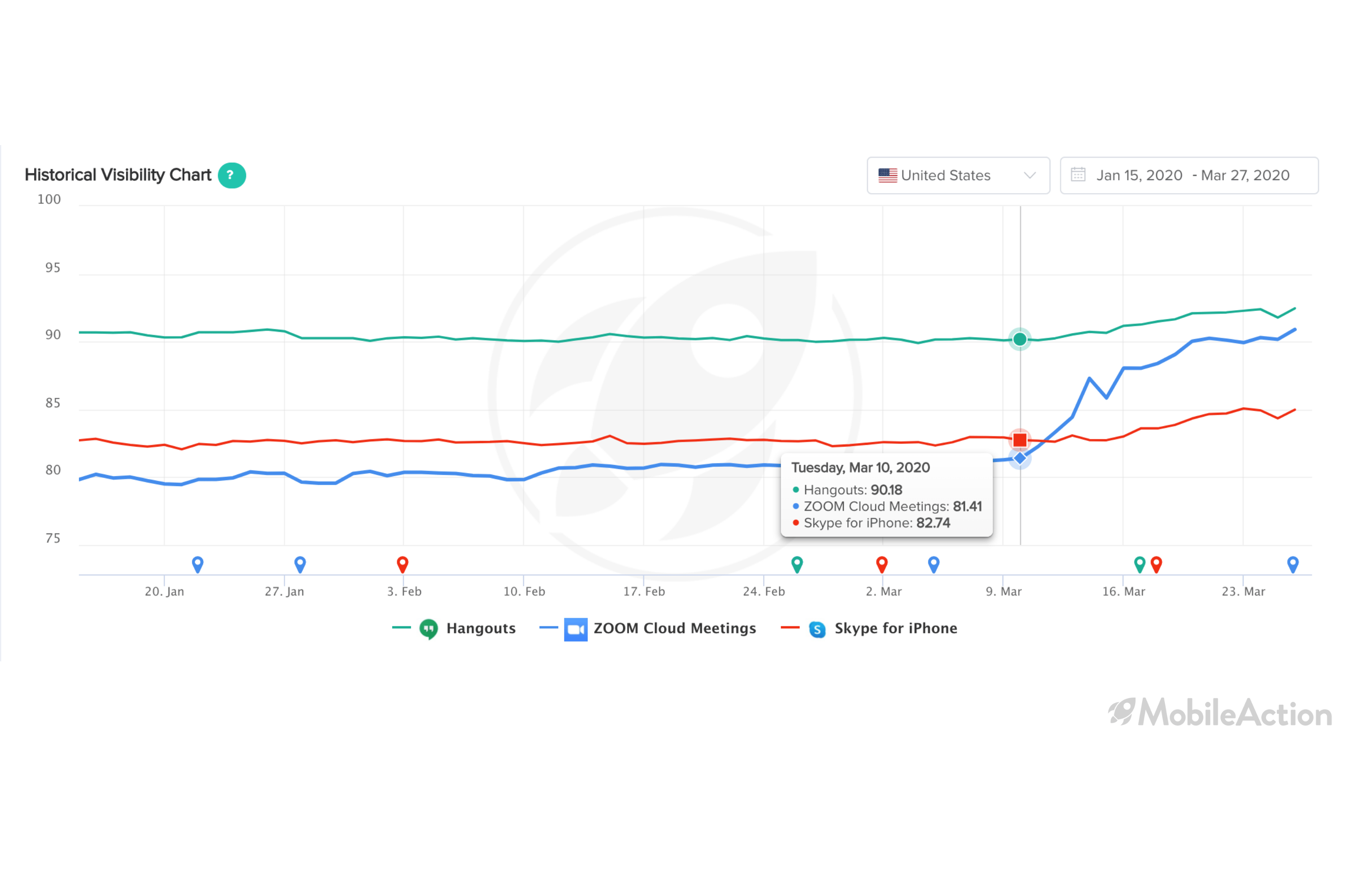 historical visibility chart make your app more visible