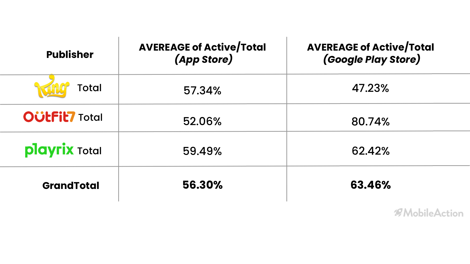 app store vs google play store active total creatives