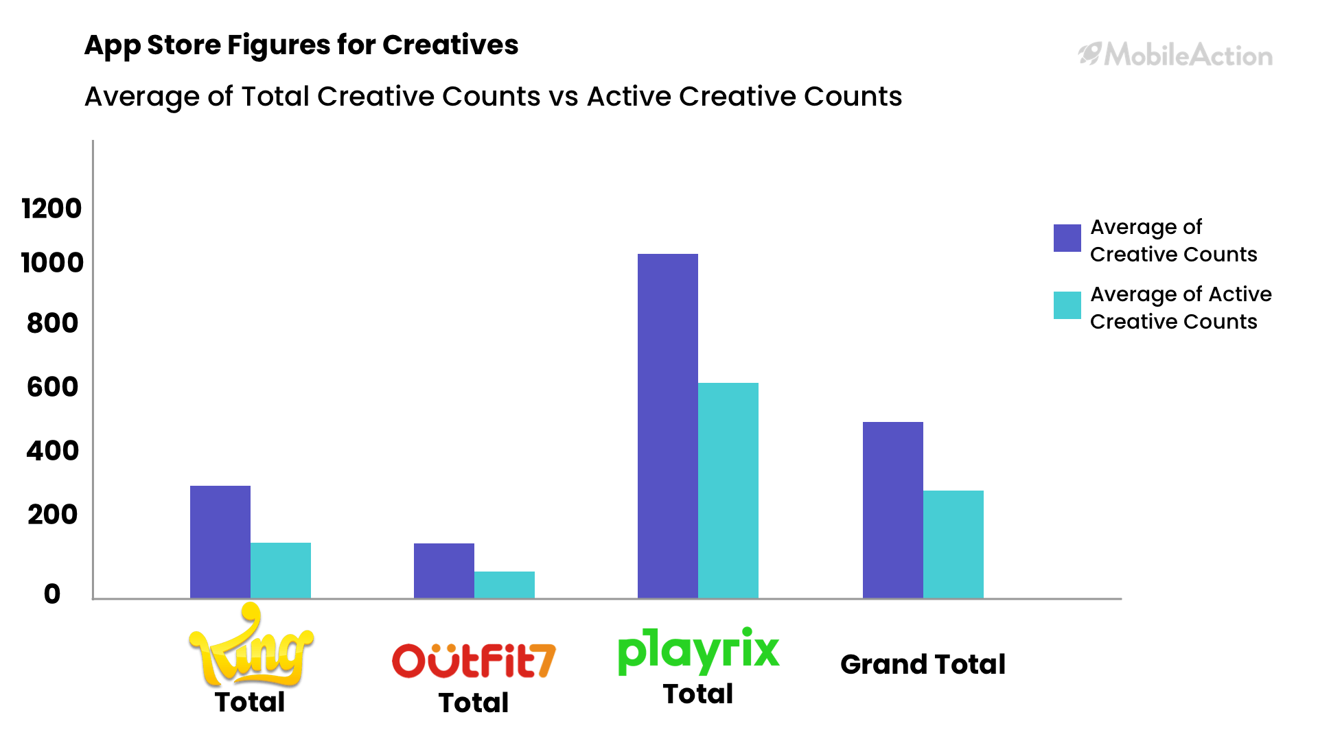 app store creatives figures
