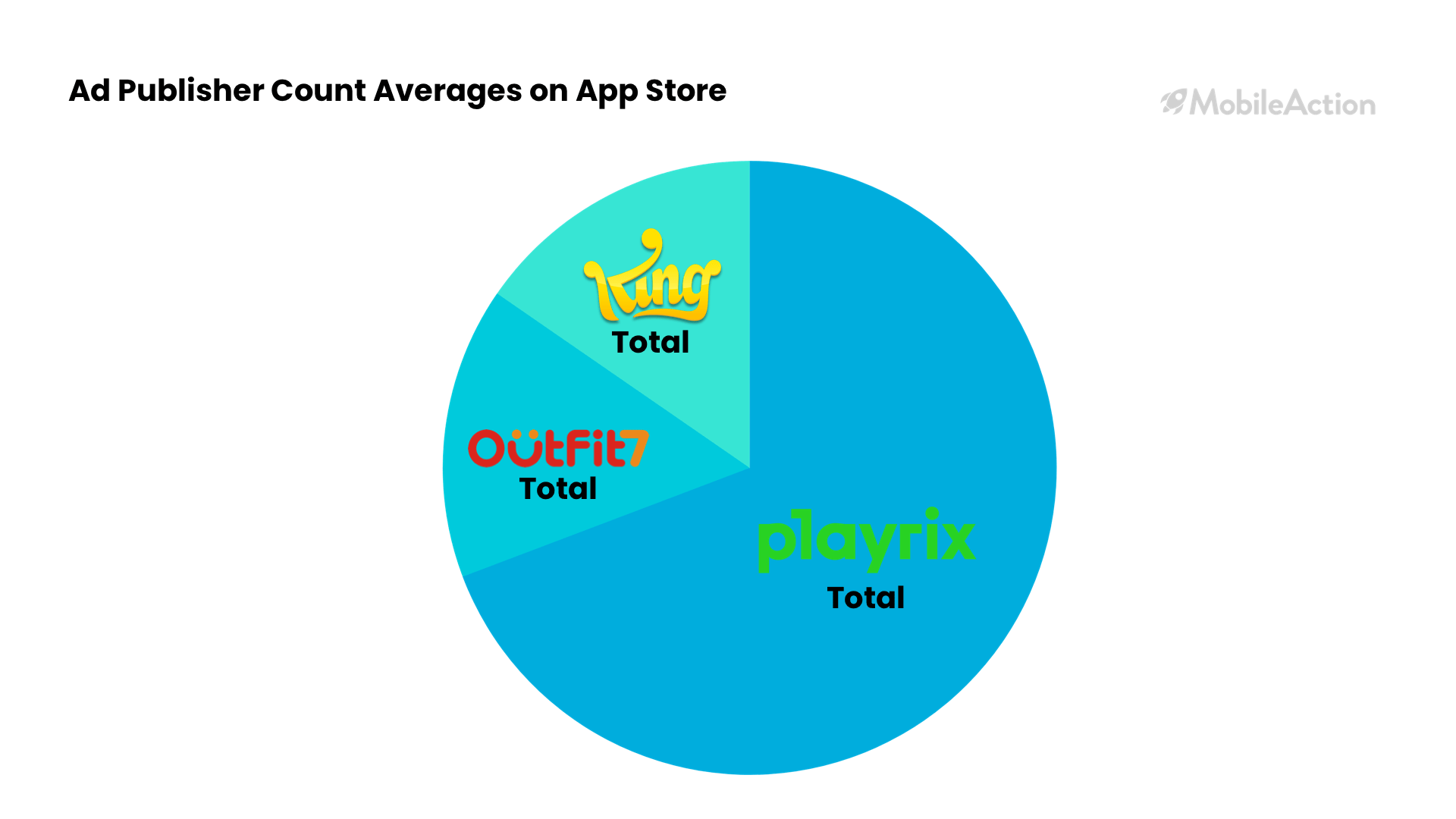 ad publisher count averages on ios app store