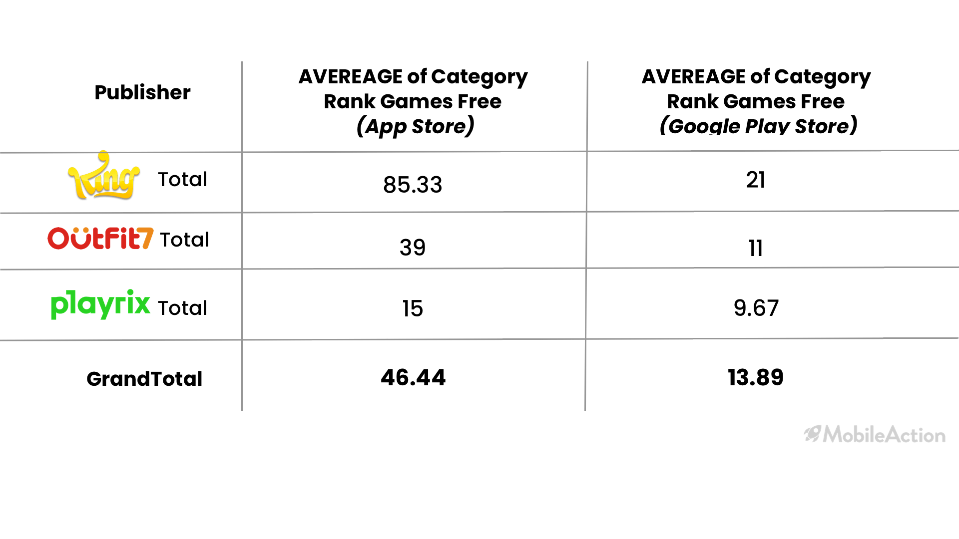 category rankings averages