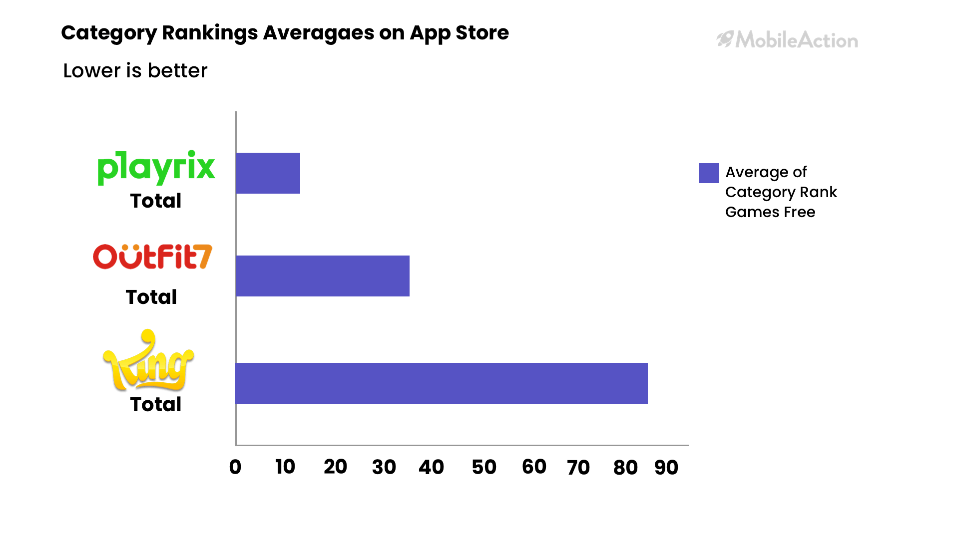 category rankings app store ios