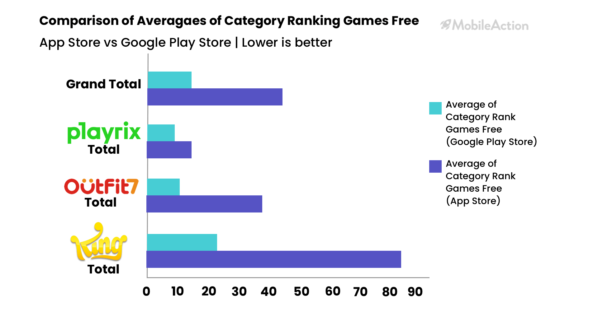 category rankings comparison