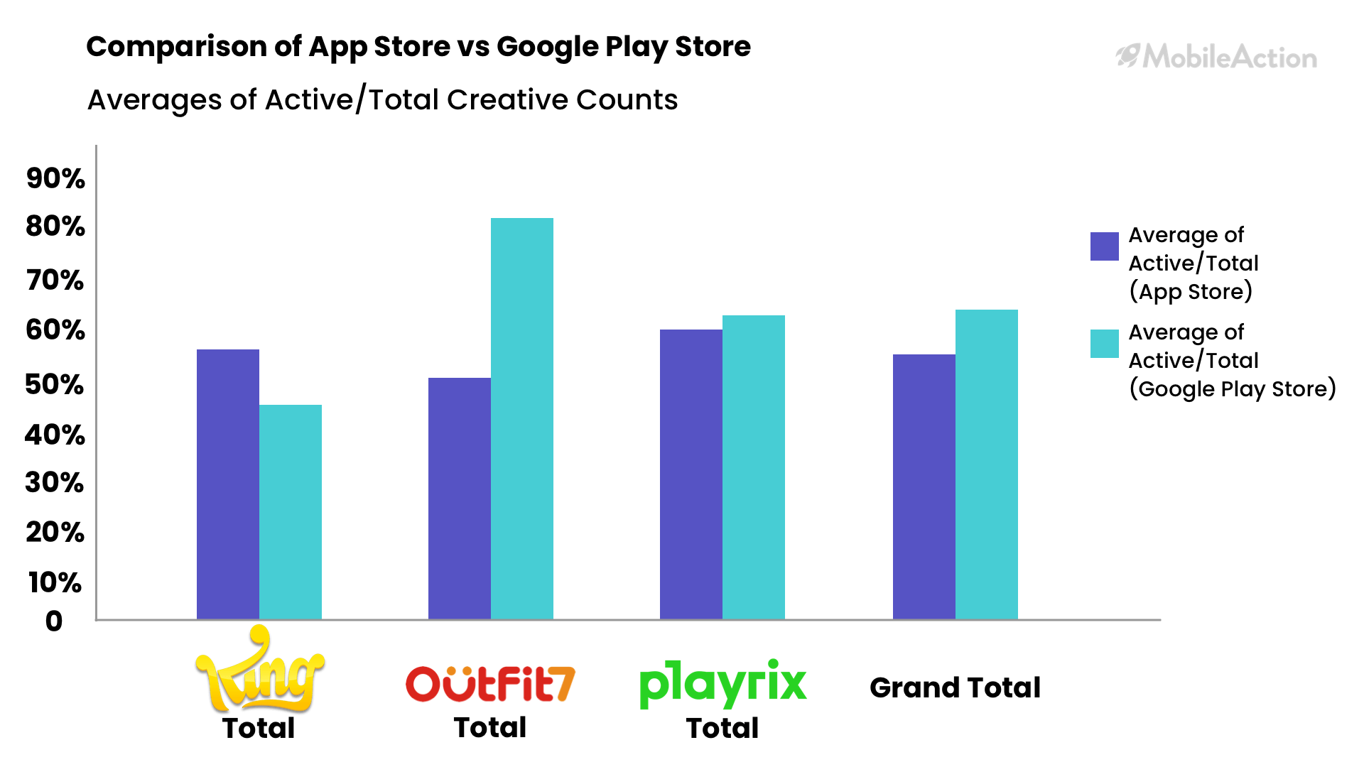 comparison of app store vs google play store